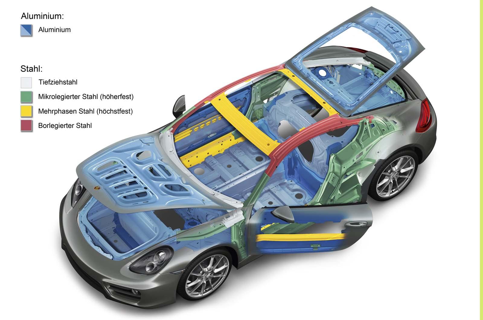 Porsche AG SWOT Analysis