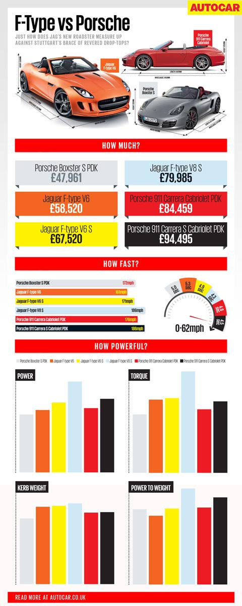 Jaguar f-type vs Porsche 911 vs Porsche Boxster