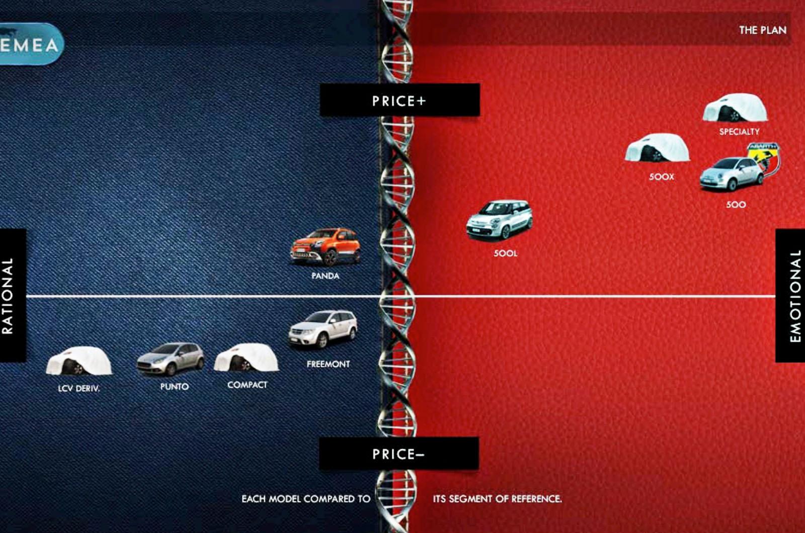 [Actualité] Groupe FCA - Page 2 Fiat-1%20(1)
