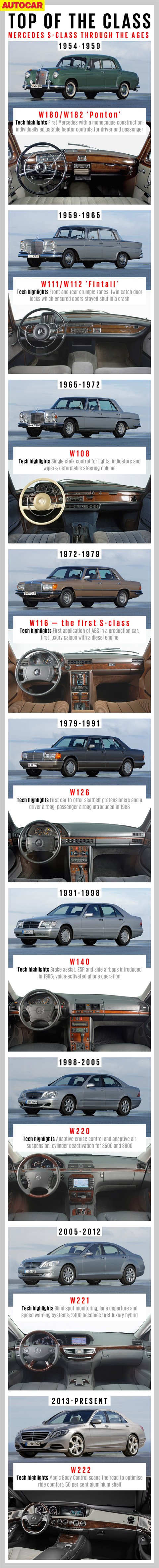 History of the Mercedes S-class