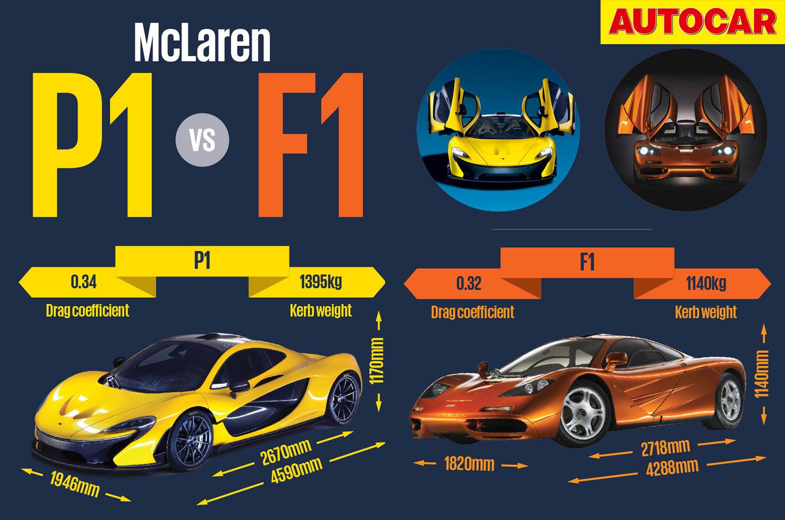 McLaren P1 vs McLaren F1 | Autocar