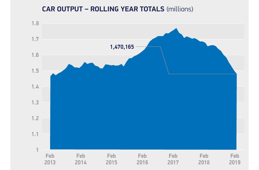 United Kingdom vehicle output falls 15 percent in February