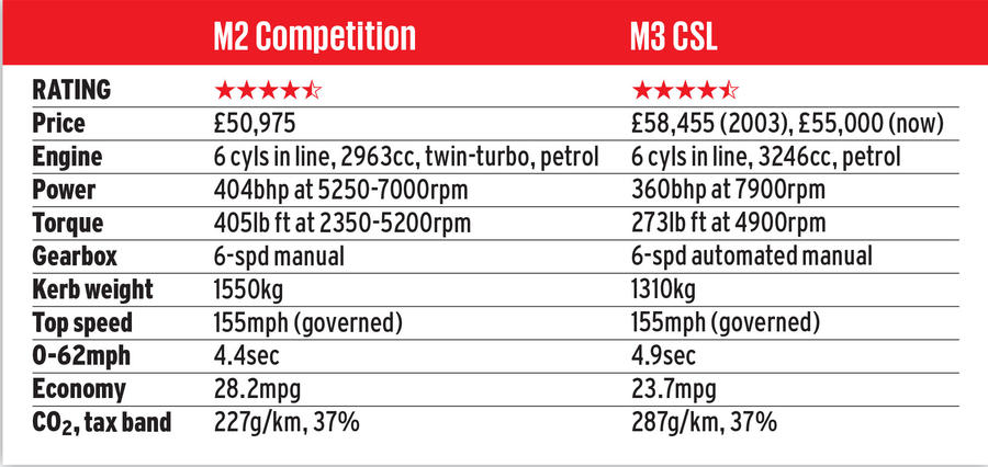 BMW M face-off: M3 CSL vs  M2 Competition | Autocar