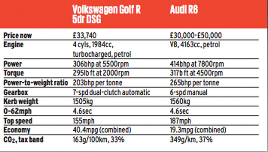 Price match promise: Volkswagen Golf R vs  first-gen Audi R8   Autocar