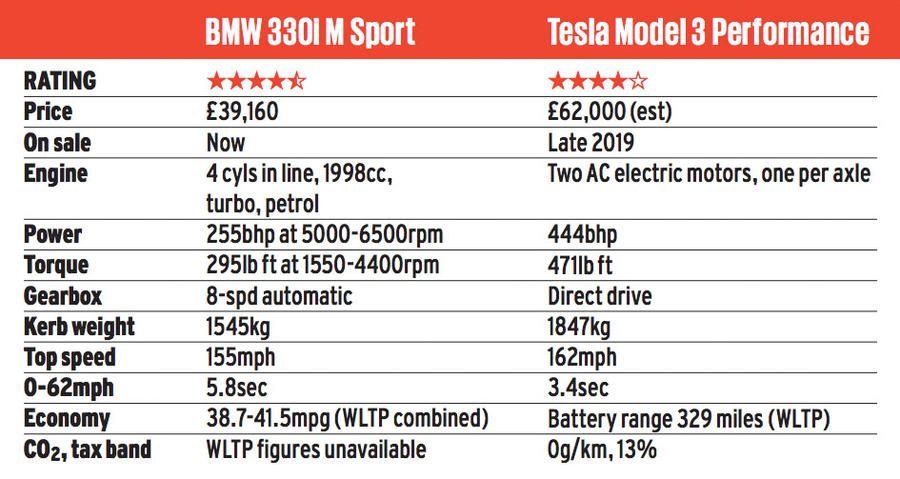 Épreuve de force berline: 2019 Tesla modèle 3 vs nouvelle BMW Série 3 screen shot 2019 03 22 at 12