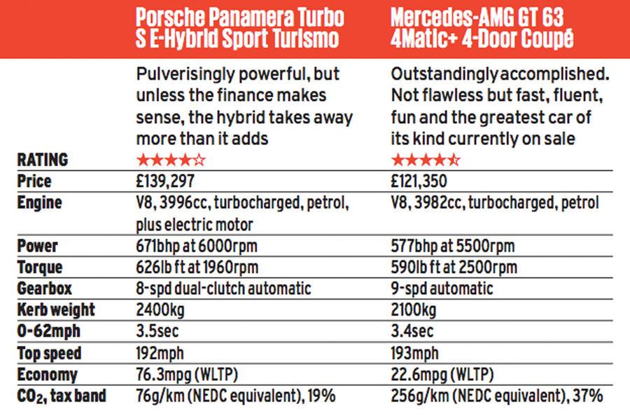 Twin test super-quatre places: Porsche Panamera vs Mercedes-AMG GT 63 screen shot 2019 04 15 at 11