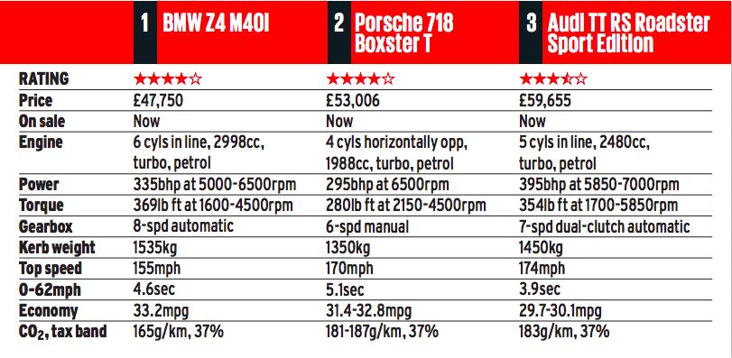 New BMW Z4 vs Porsche Boxster and Audi TT - BMW Z4 | G29