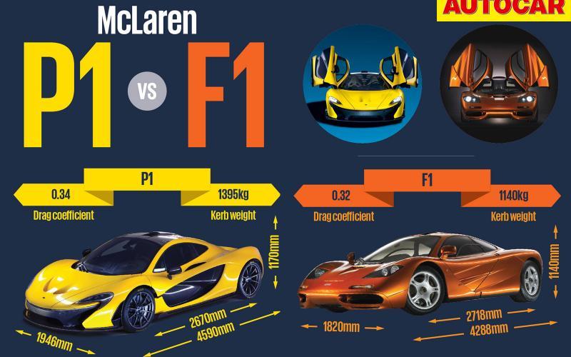 McLaren P1 vs McLaren F1