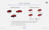 Alfa Romeo new model plan