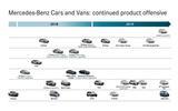 Mercedes product roadmap