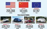 34 car sales