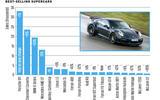 35 car sales