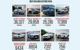 37 car sales