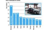 38 car sales