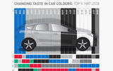 Chart showing UK car buyers' favourite colours