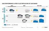 Dacia EV roadmap