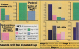 Graphs from 1996 detailing planned emissions regulations