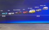 Volkswagen EV roadmap
