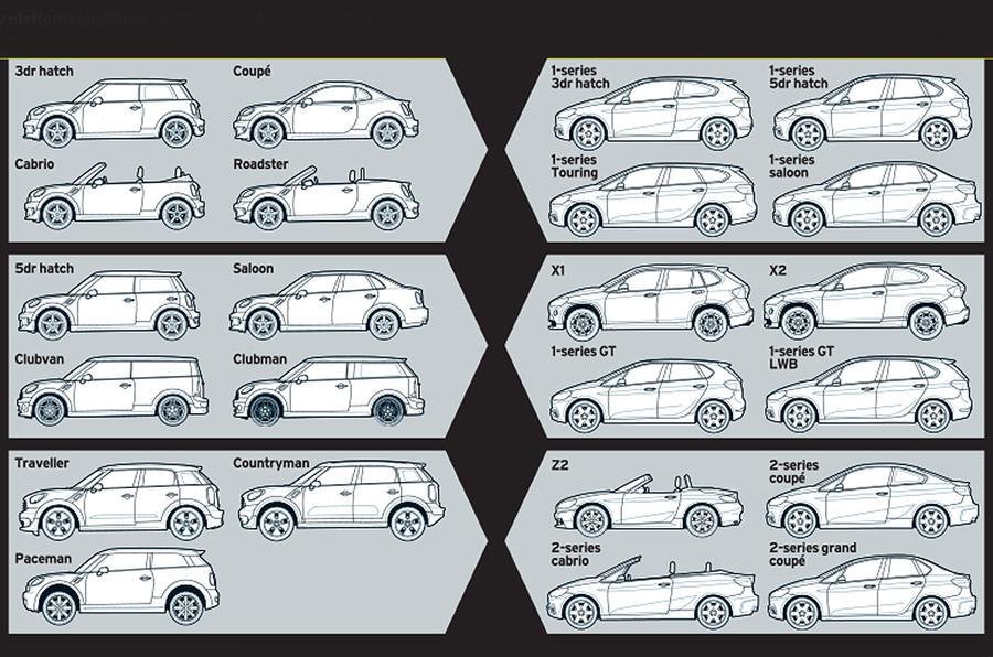 BMW and Mini plan million cars per year assault