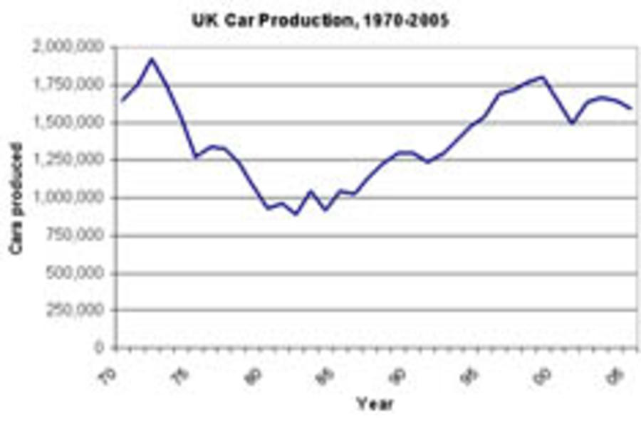 The figures are in: cars made in the UK