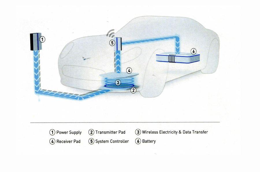 Under-road charging for EVs