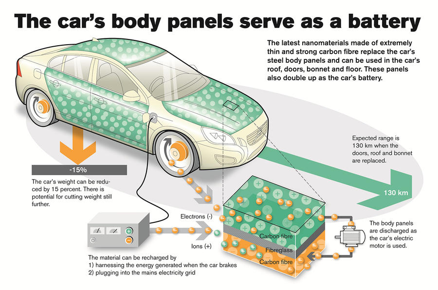 Volvo reveals 'breakthrough' energy storage technology