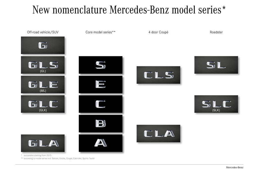 Mercedes explains tweaks to its model naming system