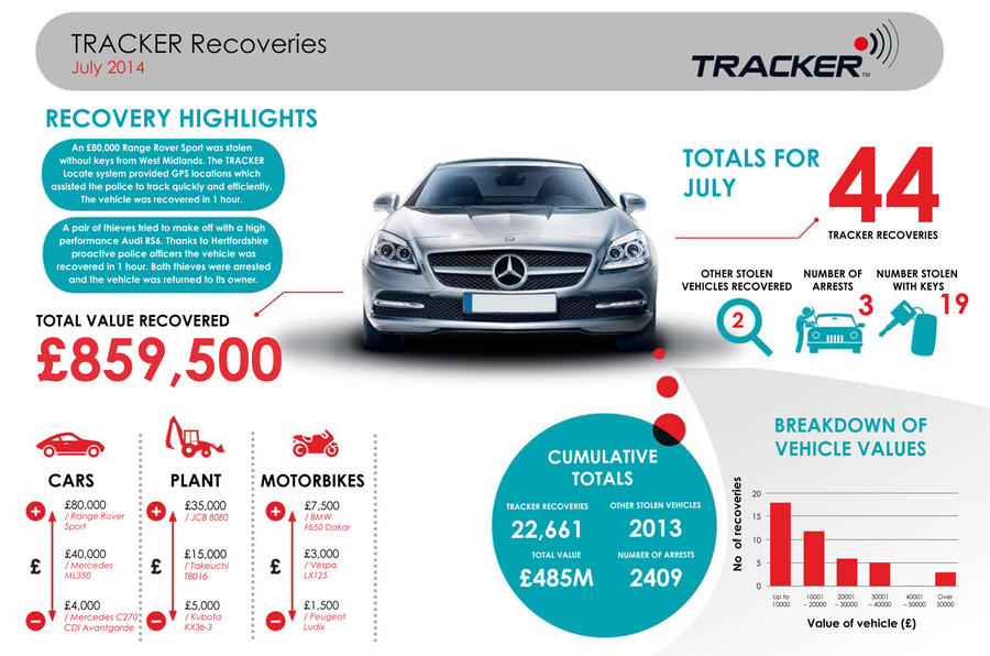 Car Tracking Systems Uk Reviews