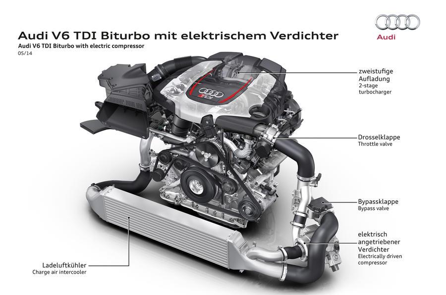 Audi RS5 V6 TDI-e prototype engine
