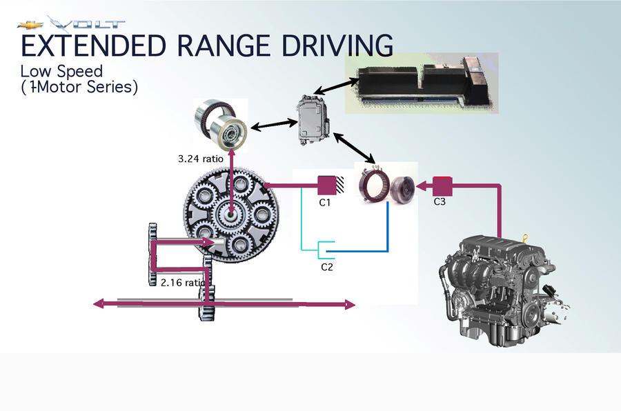 Volt's three motors cause controversy