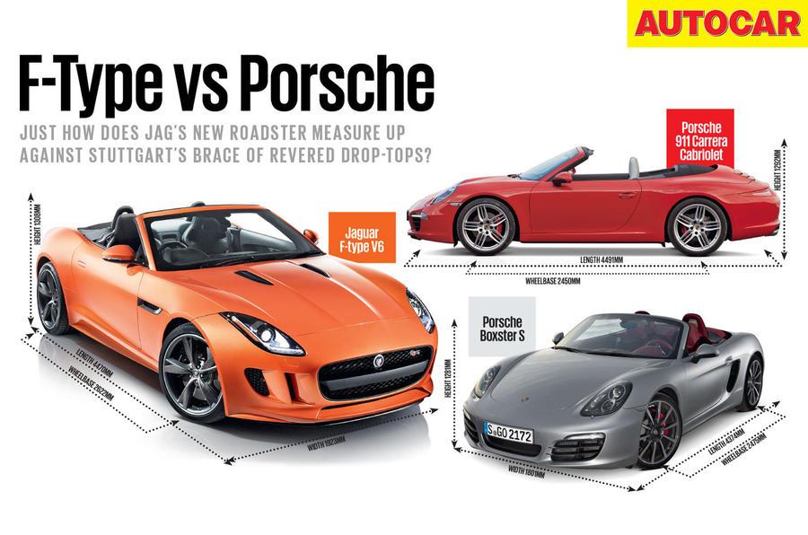 Jaguar F-type v Porsche 911 v Porsche Boxster