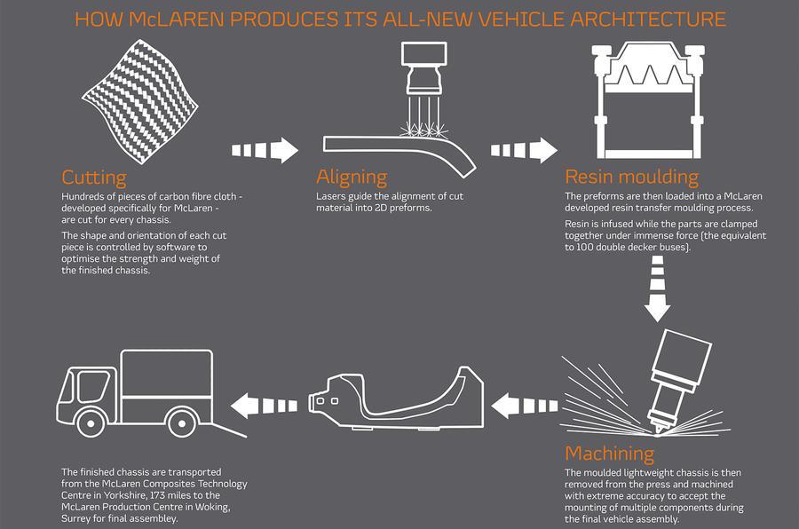 McLaren infographic