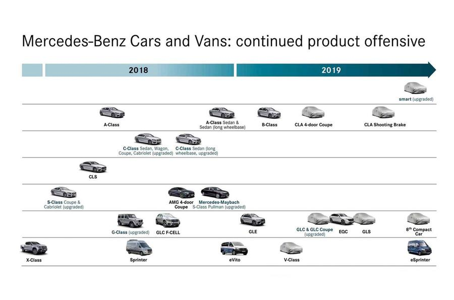 Mercedes product roadmap