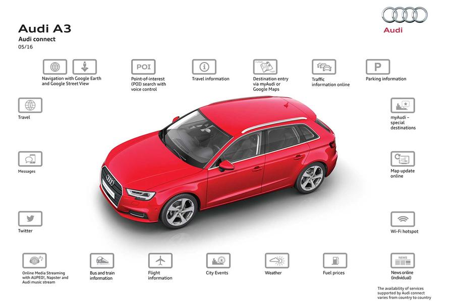 Audi Offers Permanent In Car Sim Card For Online Access
