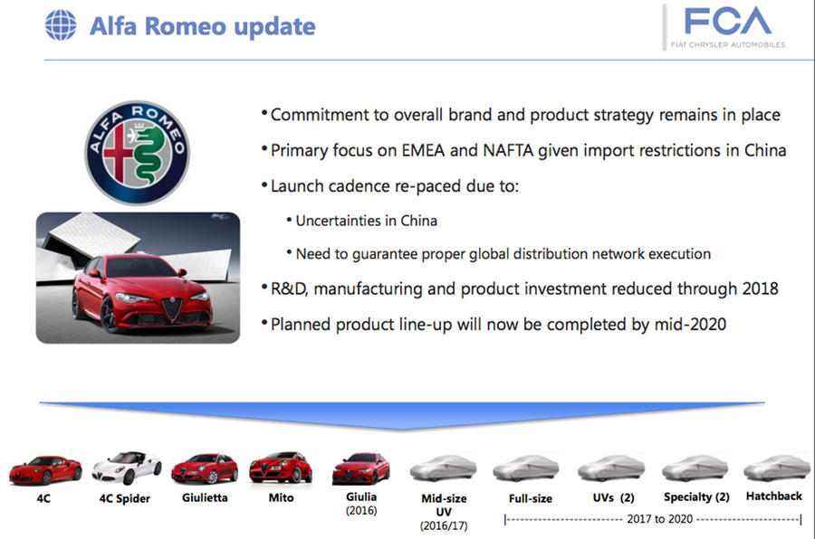 Alfa Romeo plans for 2020