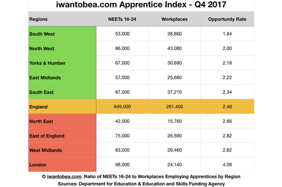 The breakdown of apprenticeship opportunities around England