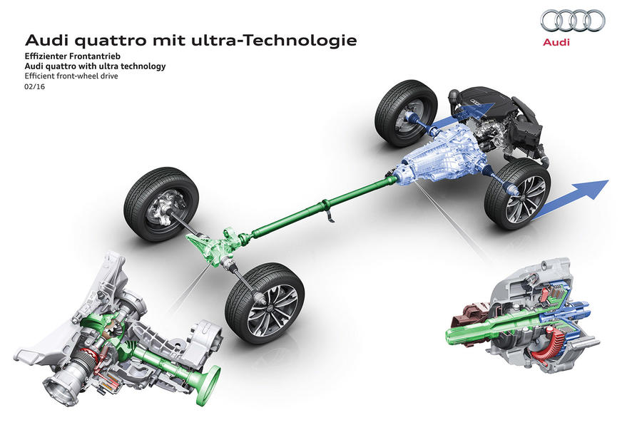 Audi quattro ultra four-wheel drive system