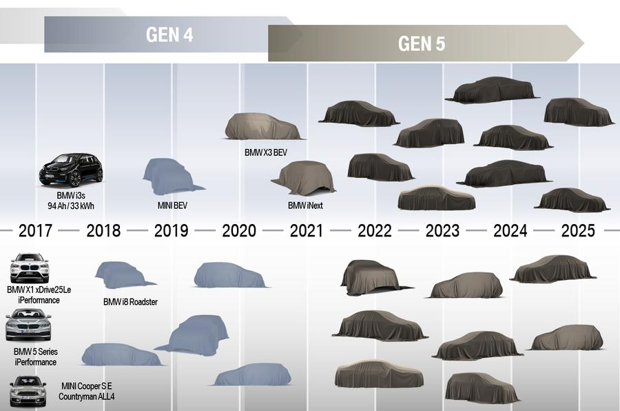 BMW future plans