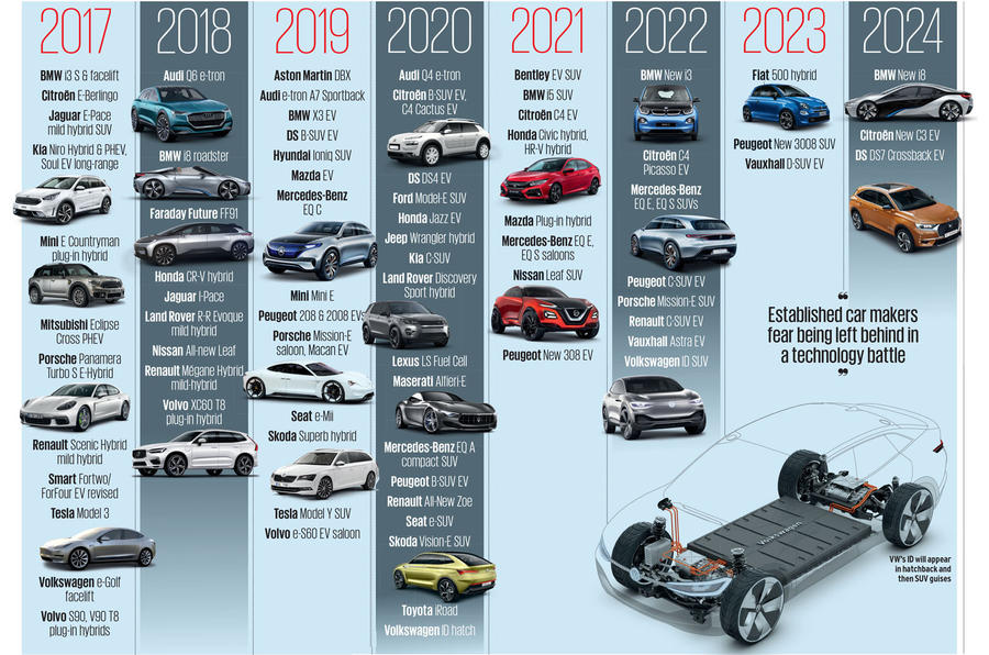 How China is set to supercharge the growth of electric car sales