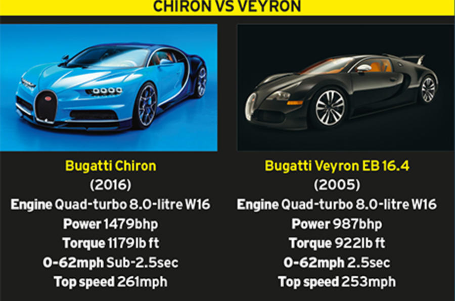 why we should celebrate the new bugatti chiron | autocar