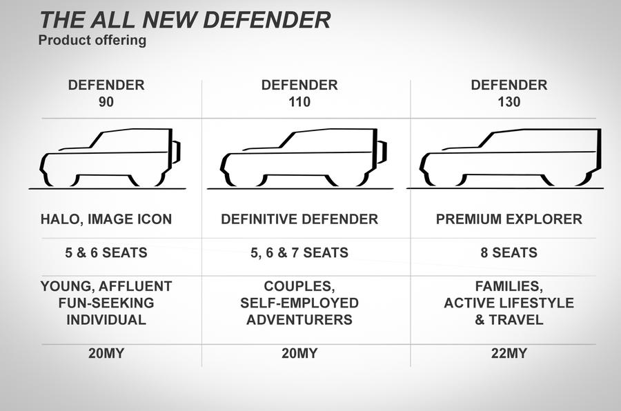 Copy of leaked Defender slide