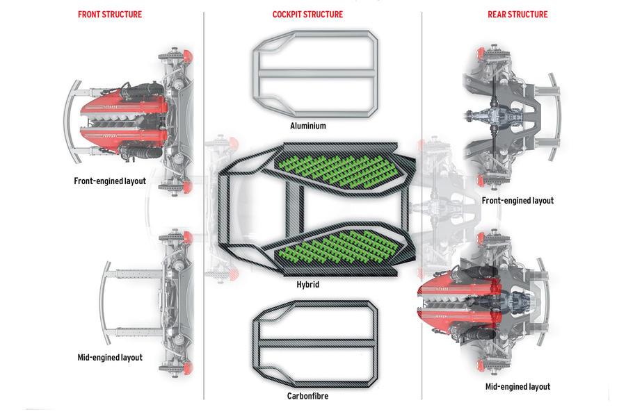 Ferrari plans hybrid models and new common architecture | Autocar