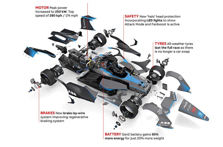 Formula E Gen2 car infographic