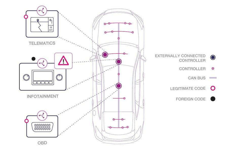 A Karamba illustration of vulnerable systems
