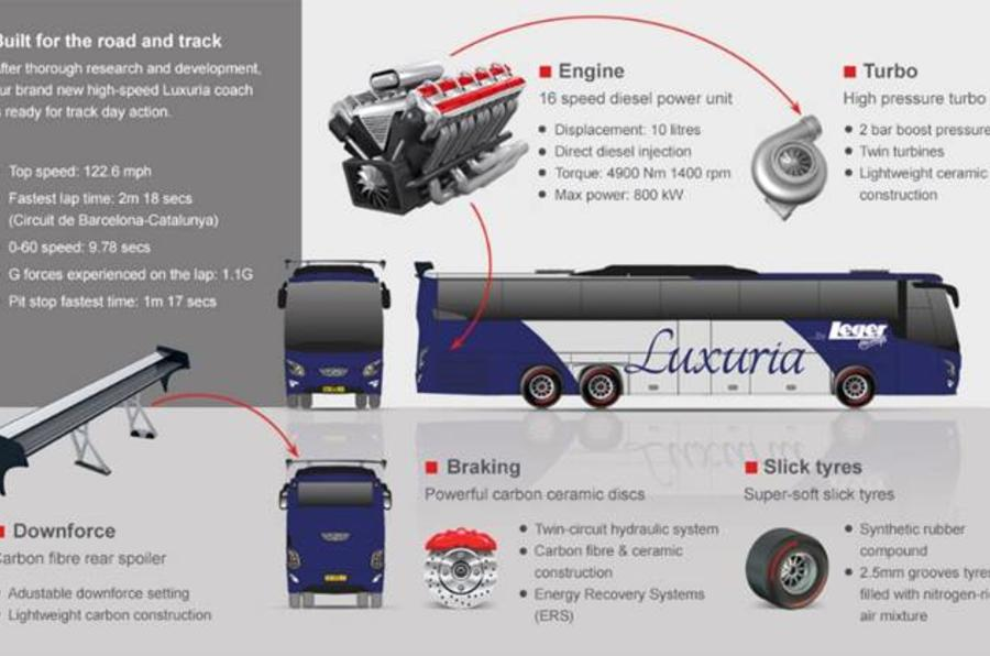 Leger Holidays F1 Coach experience