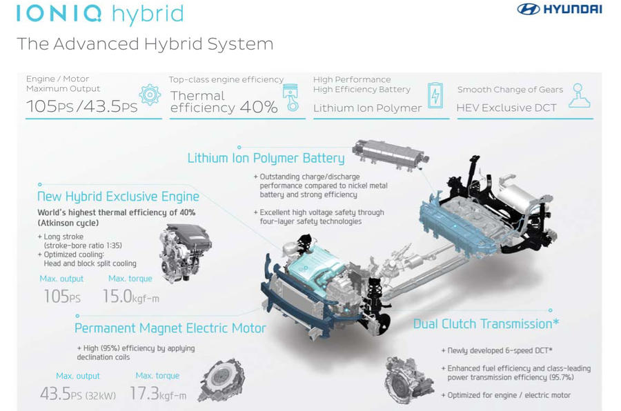 new hyundai ioniq plug in joins hybrid and electric models at hyundia ioniq hybrid tech
