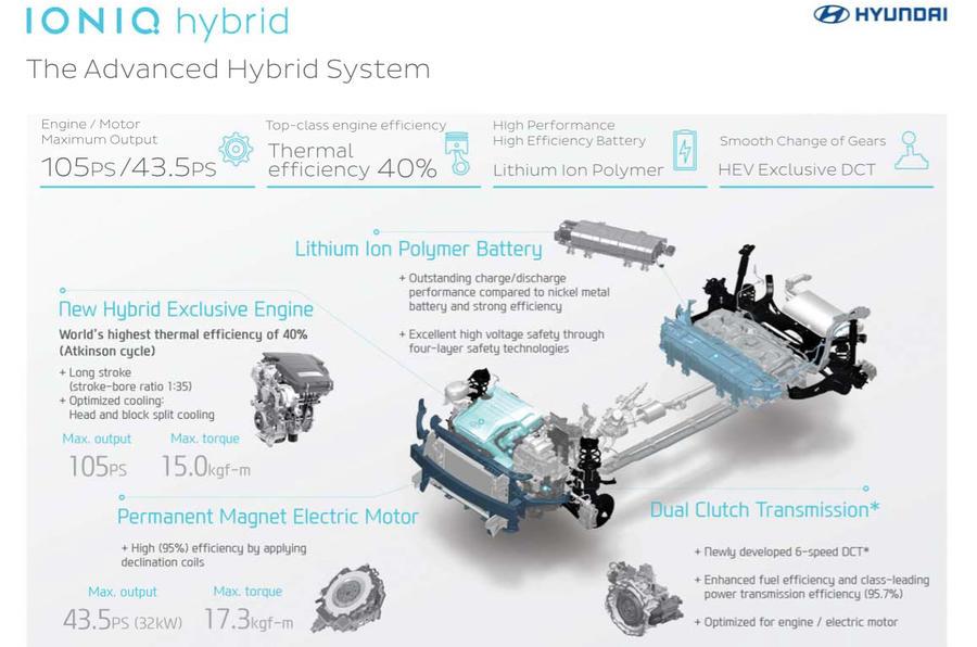 Hyundia Ioniq hybrid tech