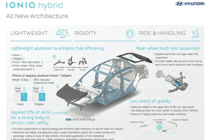 Hyundia Ioniq chassis tech