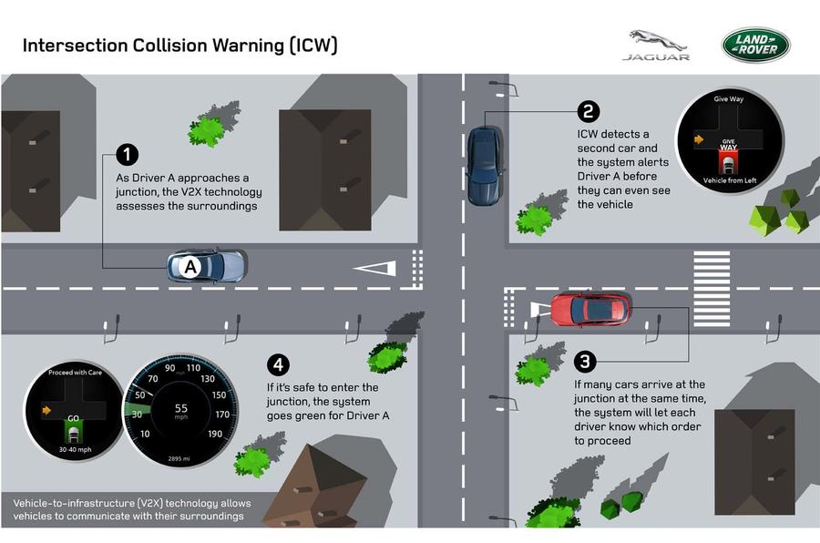Green light for JLR's traffic signal avoidance system