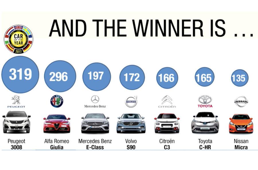 Peugeot 3008 wins 2017 European Car of the Year award